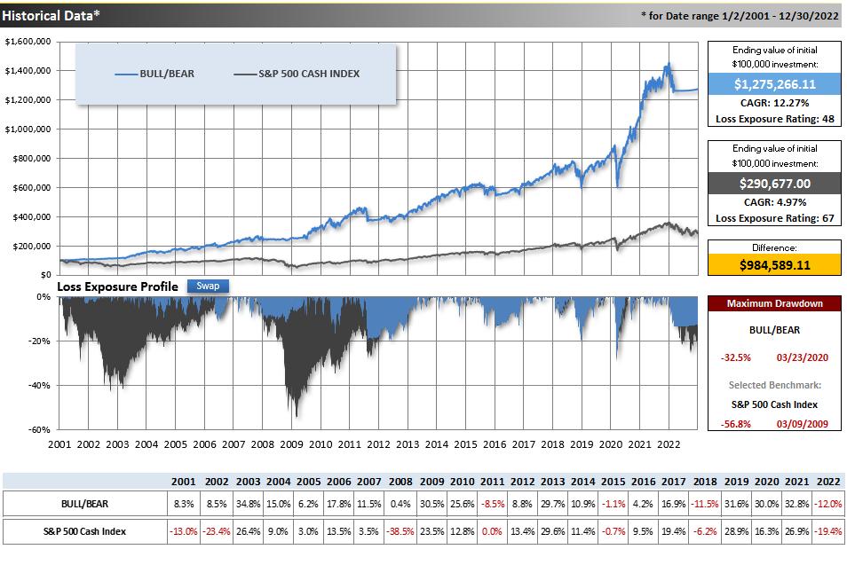 Historic Data: The Bull/Bear Model Portfolio